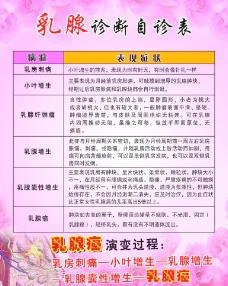 乳腺癌宣传海报图片