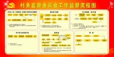 村务监督委员会工作监督流程图